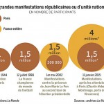 Grandes manifestations républicaines en France